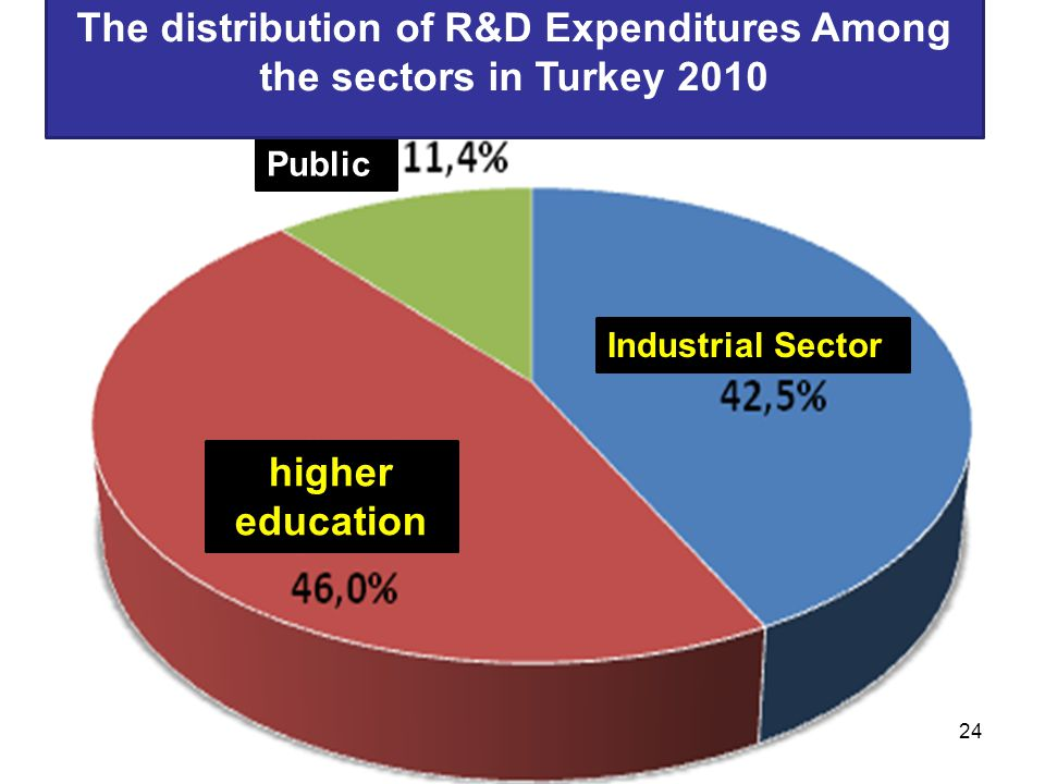 The distribution of R&D Expenditures Among the sectors in Turkey 2010