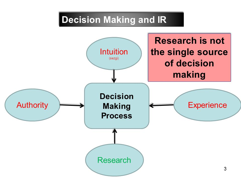 Research is not the single source of decision making