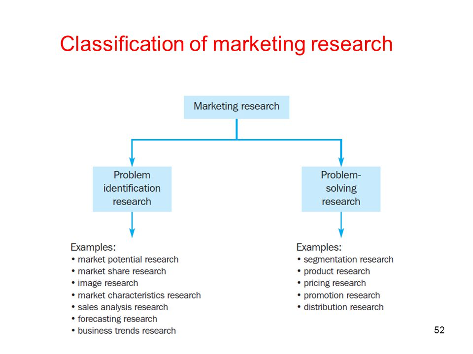 Classification of marketing research