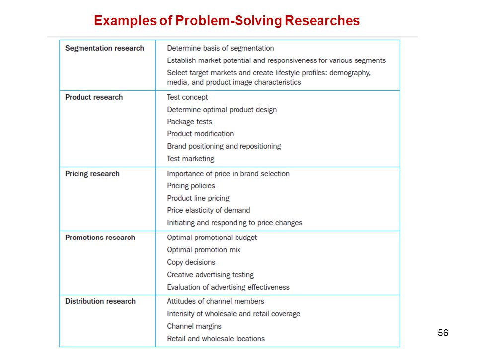 Examples of Problem-Solving Researches