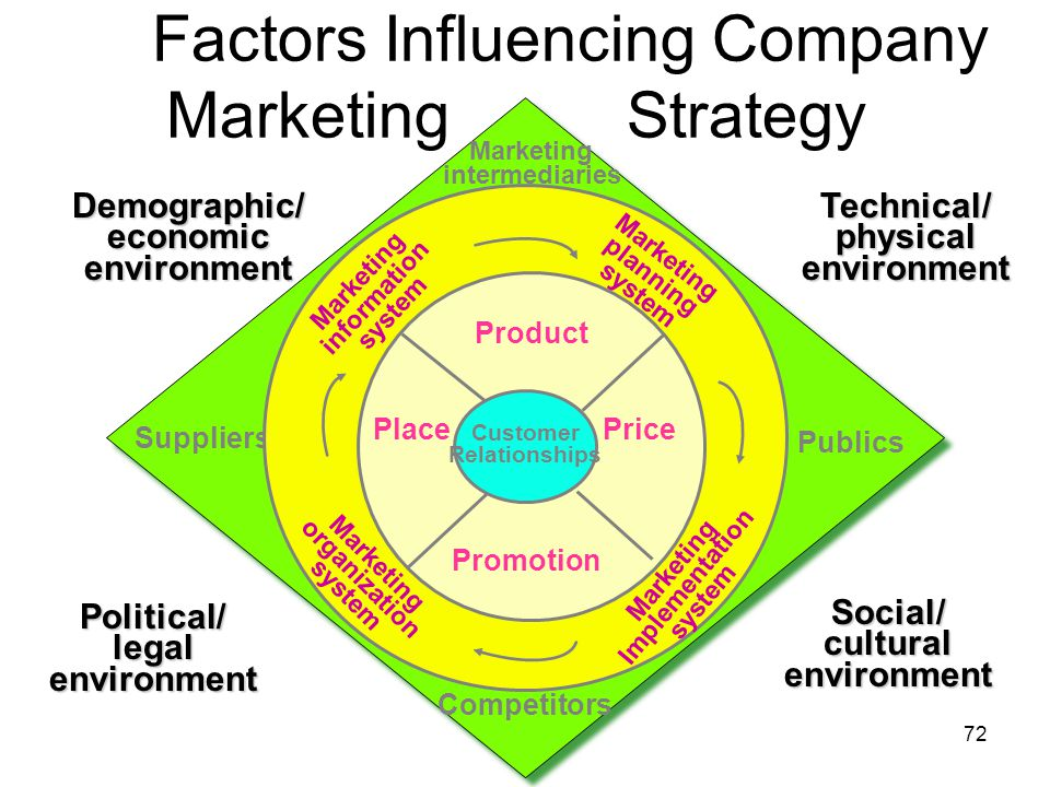 Factors Influencing Company Marketing Strategy