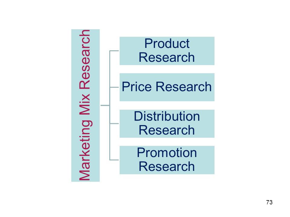 Marketing Mix Research