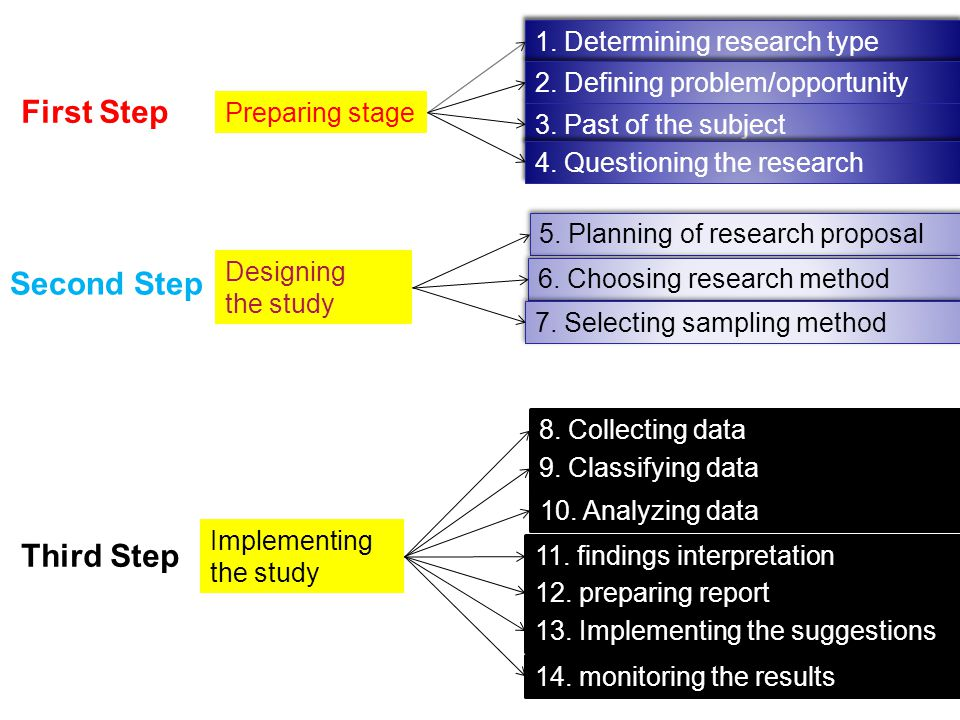 First Step Second Step Third Step 1. Determining research type