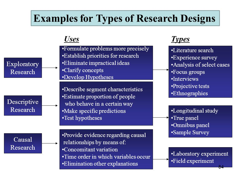 Examples for Types of Research Designs