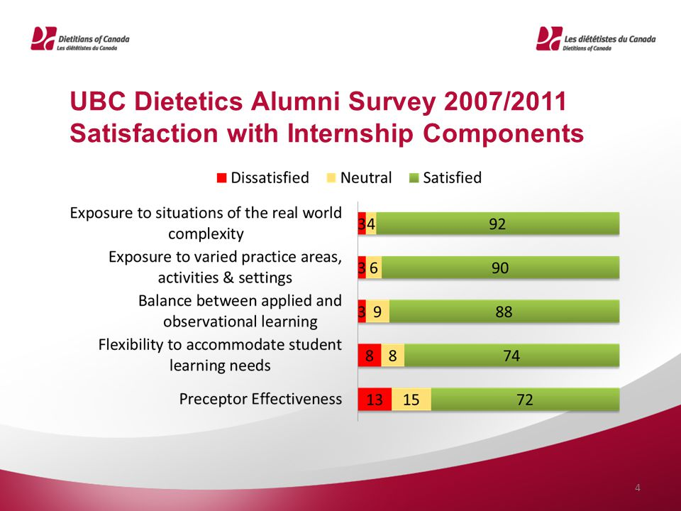 UBC Dietetics Alumni Survey 2007/2011 Satisfaction with Internship Components