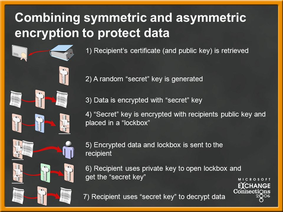 Combining symmetric and asymmetric encryption to protect data