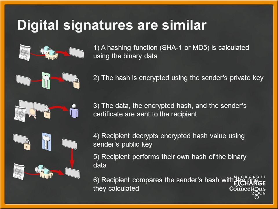Digital signatures are similar