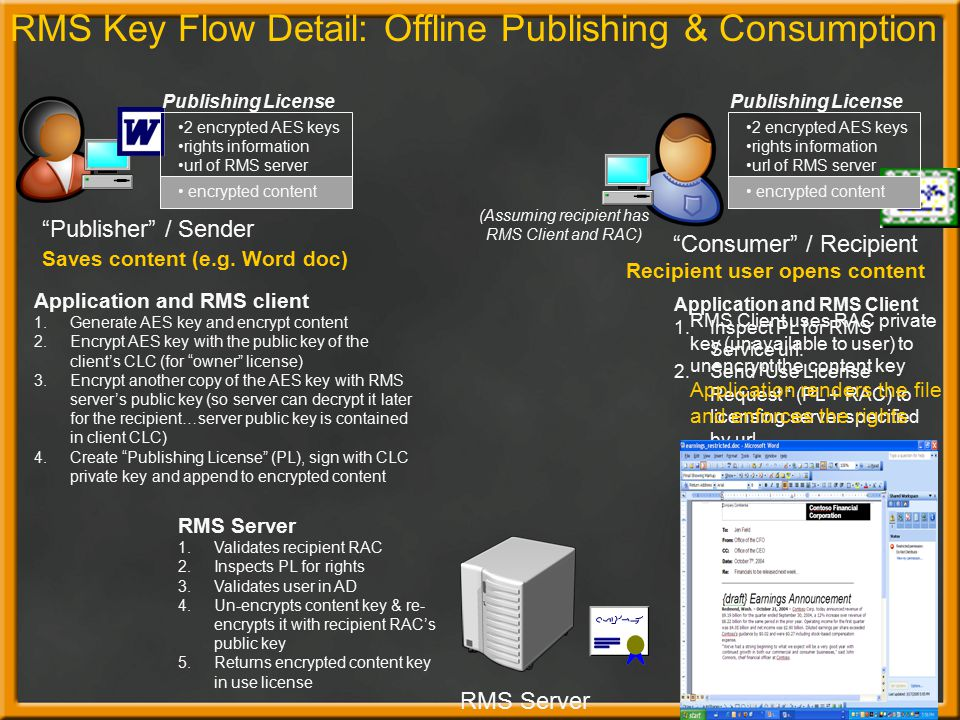 RMS Key Flow Detail: Offline Publishing & Consumption
