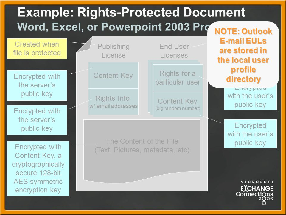 Example: Rights-Protected Document Word, Excel, or Powerpoint 2003 Pro