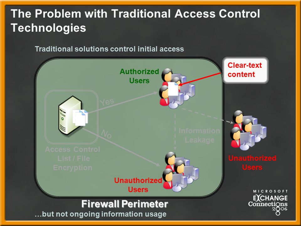 The Problem with Traditional Access Control Technologies