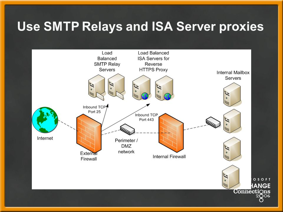Use SMTP Relays and ISA Server proxies