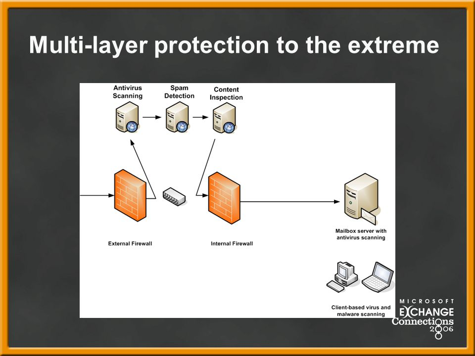 Multi-layer protection to the extreme