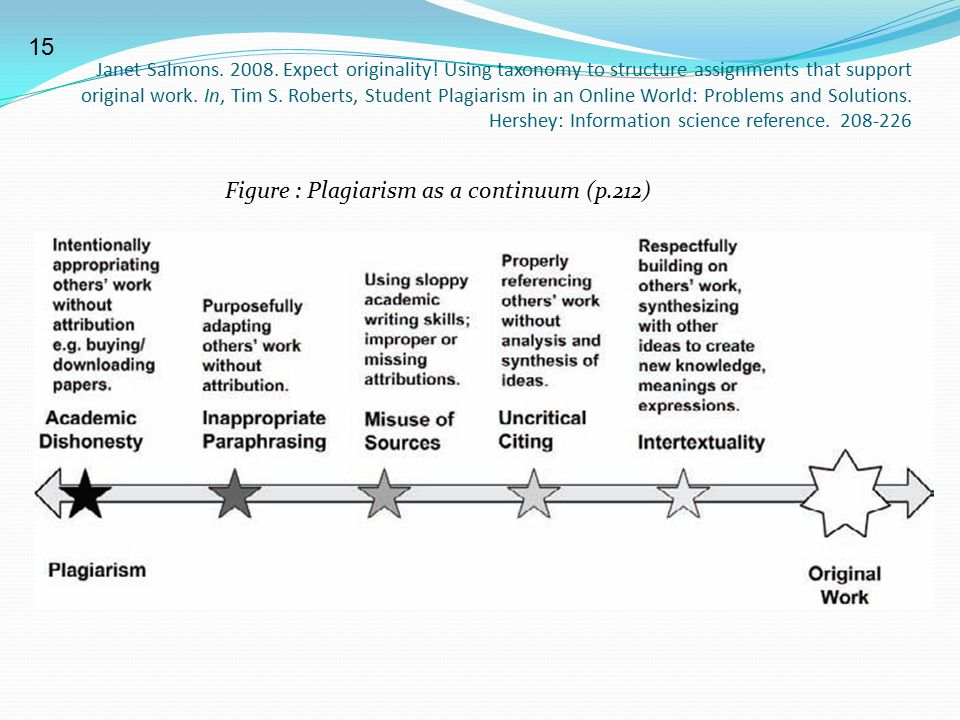 Figure : Plagiarism as a continuum (p.212)