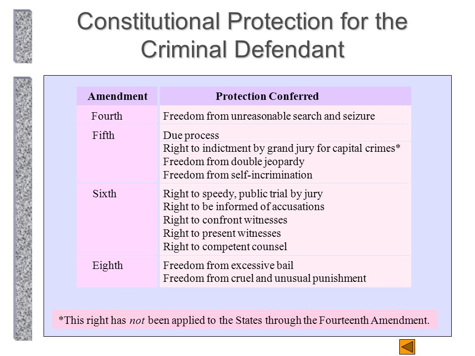 Constitutional Protection for the Criminal Defendant