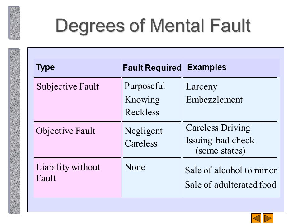 Degrees of Mental Fault