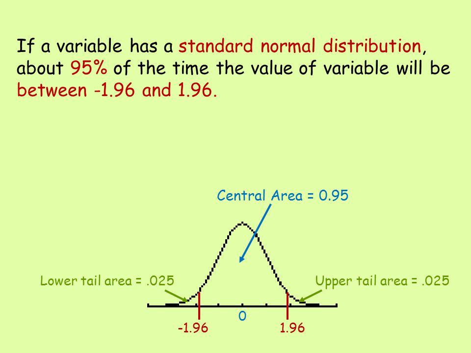 If a variable has a standard normal distribution, about 95% of the time the value of variable will be between -1.96 and 1.96.