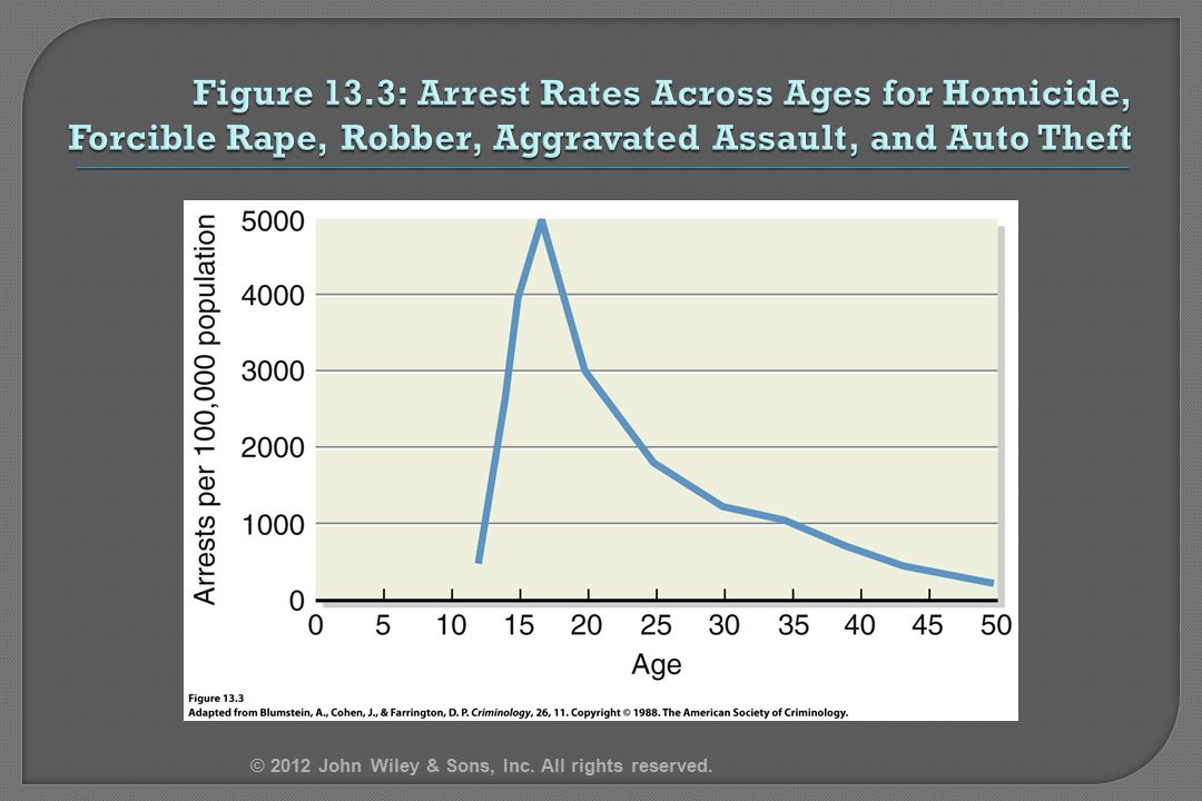 4/12/2017 Figure 13.3: Arrest Rates Across Ages for Homicide, Forcible Rape, Robber, Aggravated Assault, and Auto Theft.
