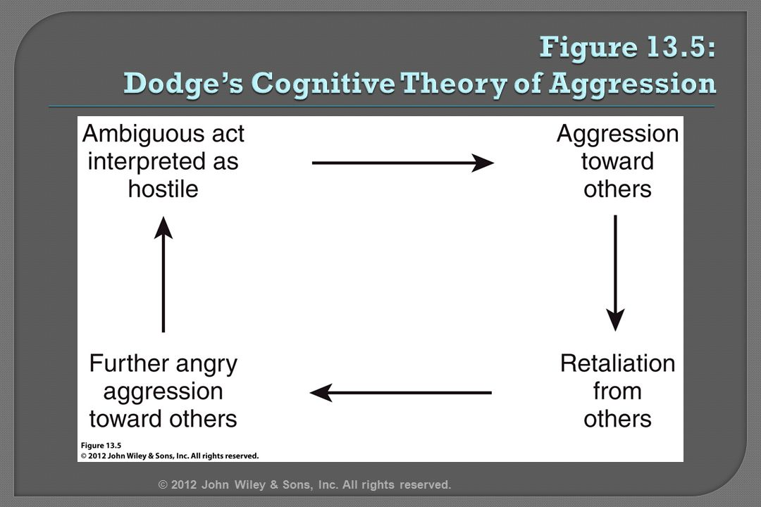 Figure 13.5: Dodge's Cognitive Theory of Aggression