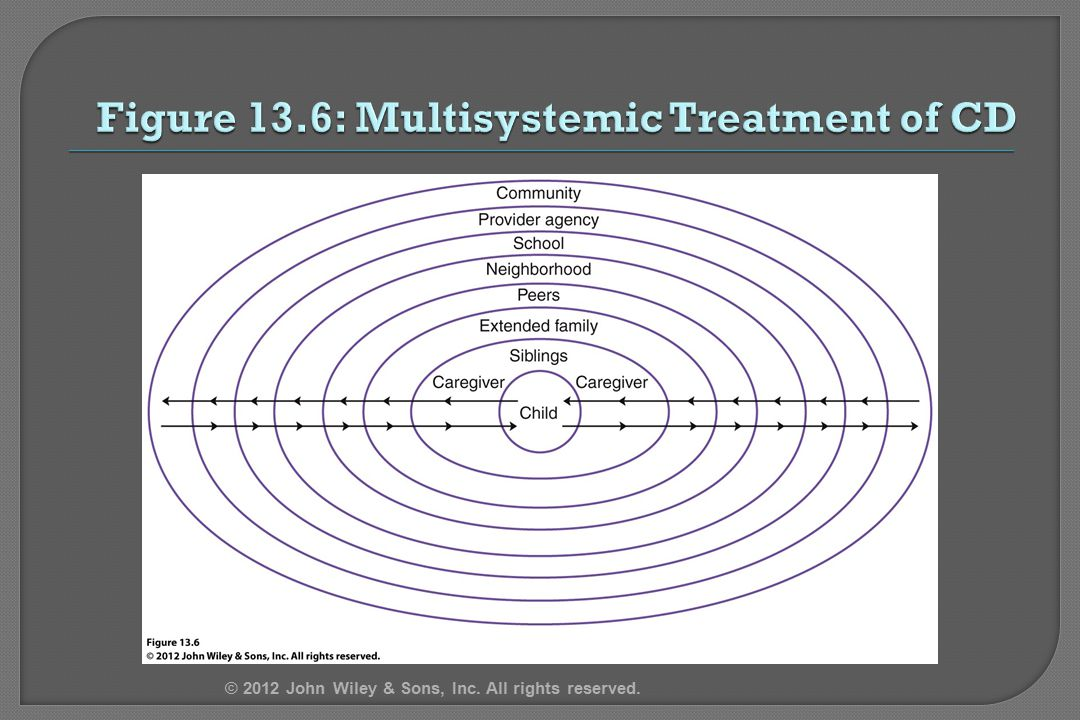 Figure 13.6: Multisystemic Treatment of CD