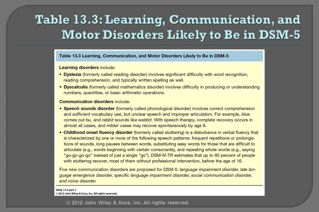 4/12/2017 Table 13.3: Learning, Communication, and Motor Disorders Likely to Be in DSM-5.