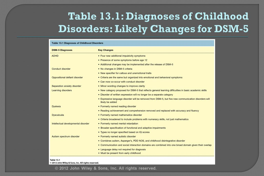 Table 13.1: Diagnoses of Childhood Disorders: Likely Changes for DSM-5