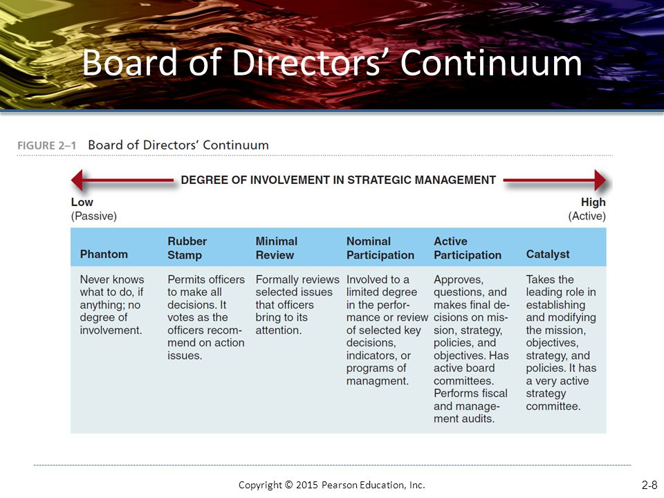Board of Directors' Continuum