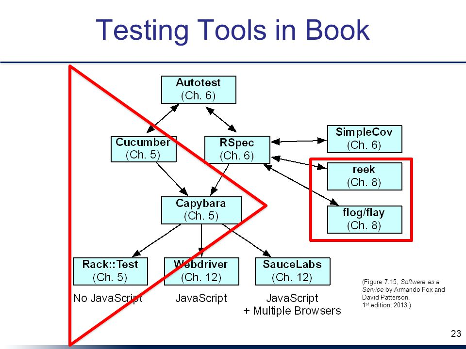 Testing Tools in Book