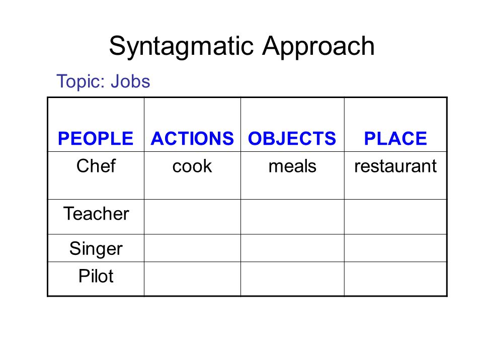 Syntagmatic Approach Topic: Jobs PEOPLE ACTIONS OBJECTS PLACE Chef