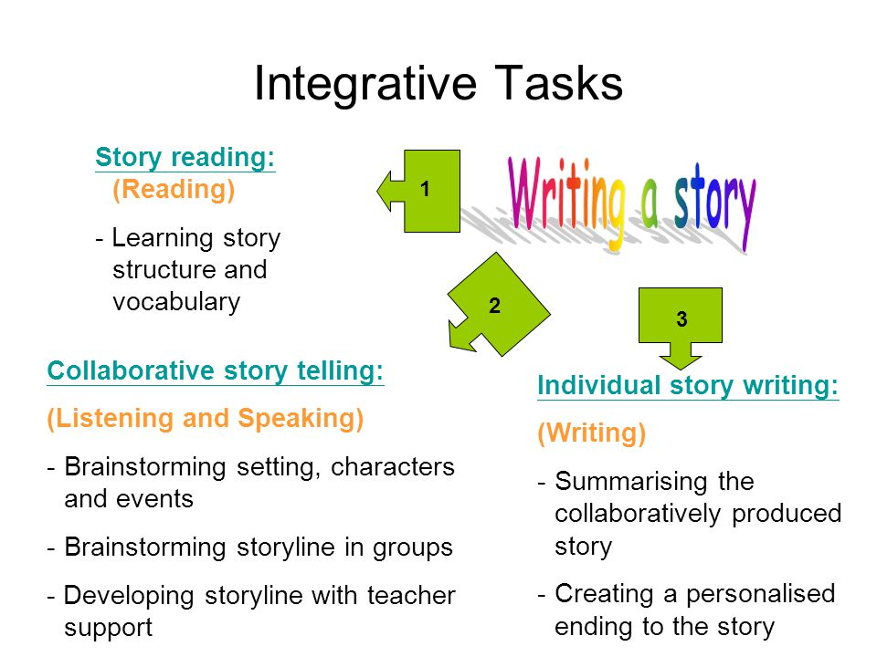 Integrative Tasks Writing a story Story reading: (Reading)