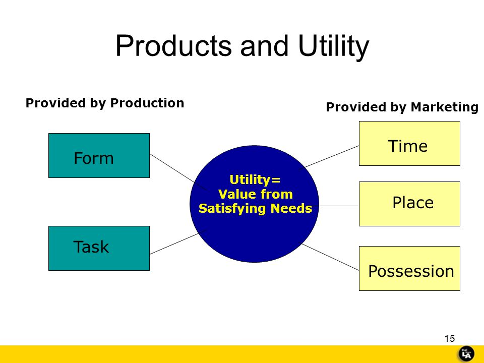 Products and Utility Time Form Place Task Possession