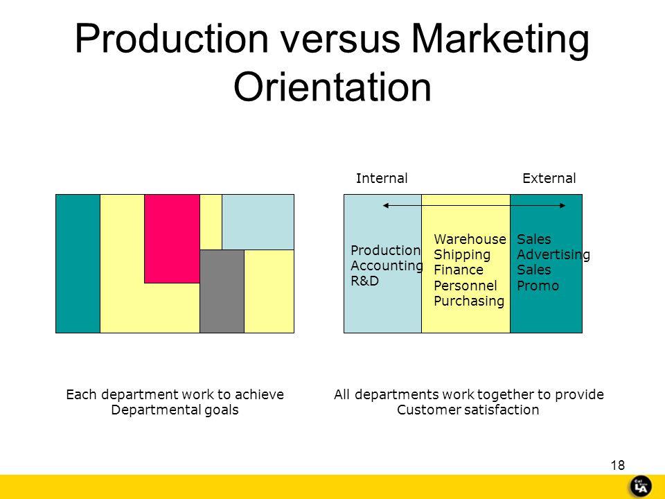 Production versus Marketing Orientation