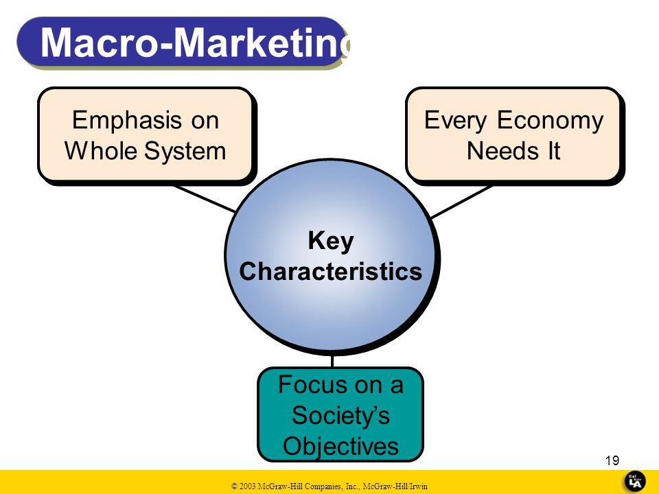 Macro-Marketing Emphasis on Whole System Emphasis on Whole System