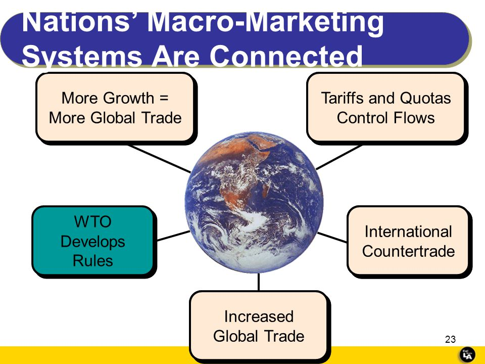 Nations' Macro-Marketing Systems Are Connected