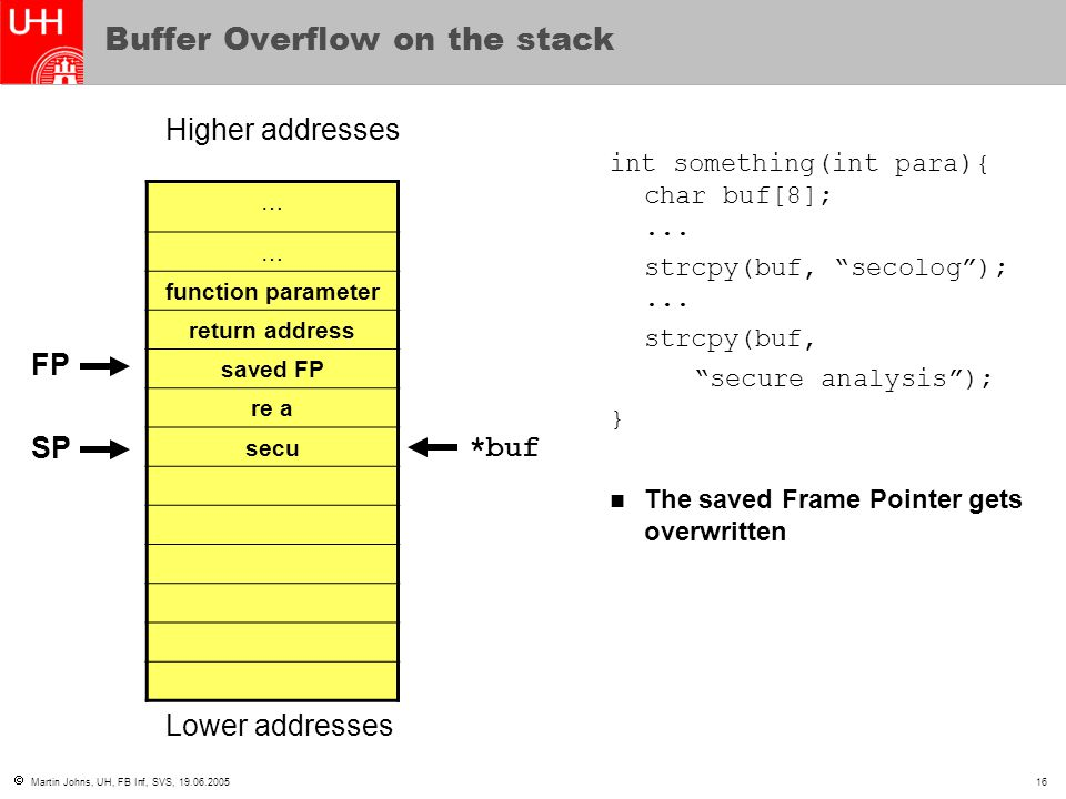 Buffer Overflow on the stack