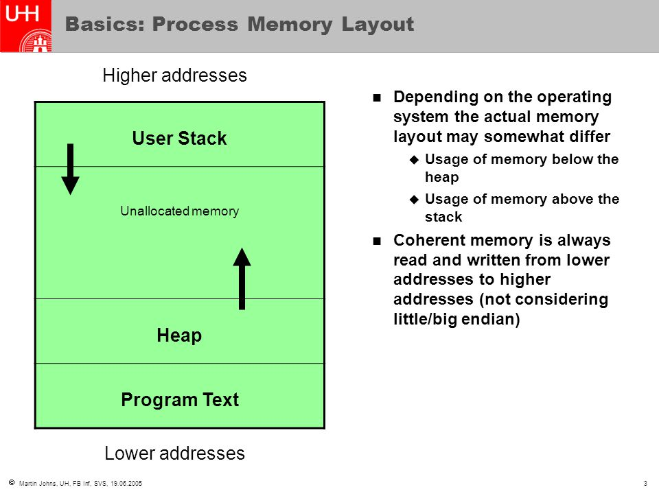 Basics: Process Memory Layout