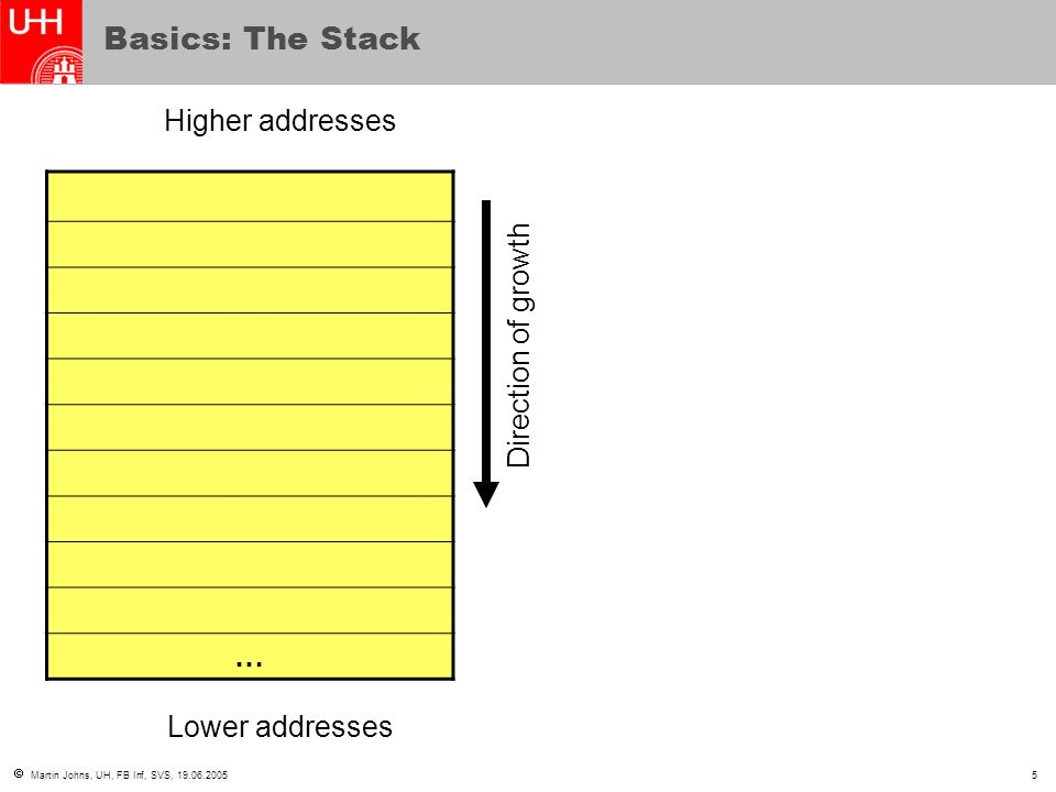 Basics: The Stack Higher addresses Direction of growth …