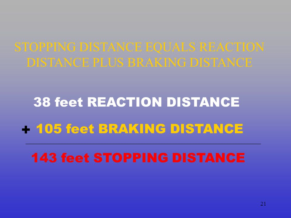 STOPPING DISTANCE EQUALS REACTION DISTANCE PLUS BRAKING DISTANCE