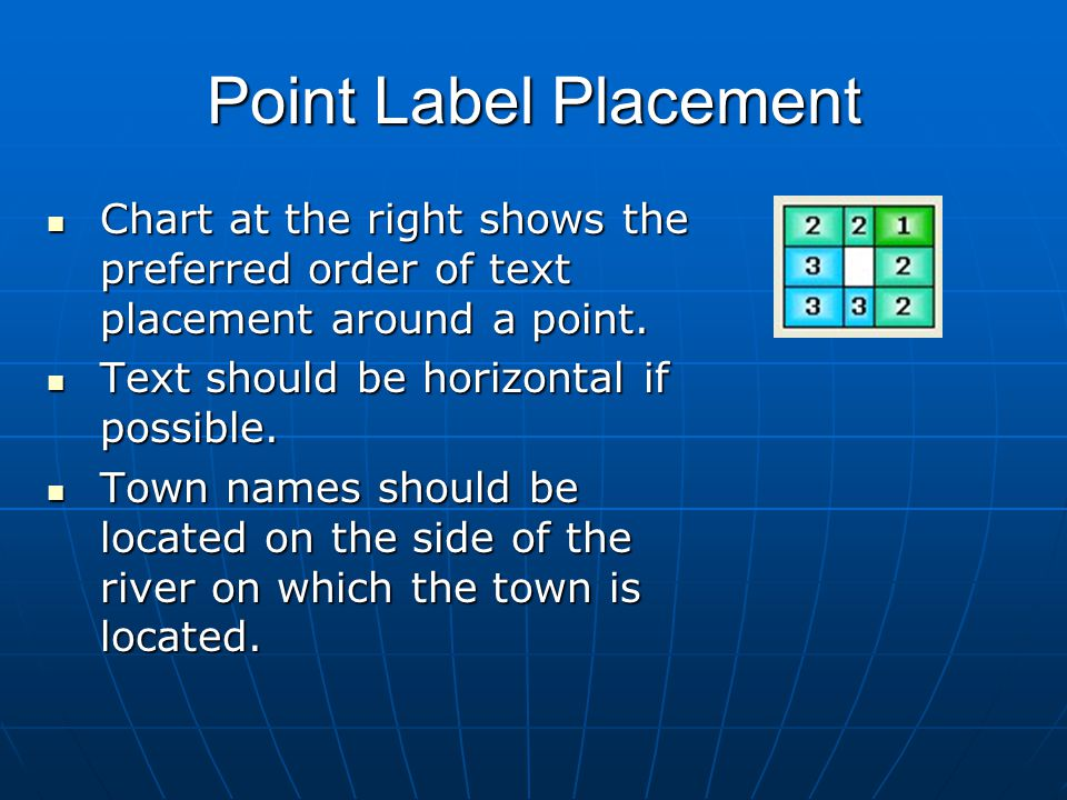 Point Label Placement Chart at the right shows the preferred order of text placement around a point.
