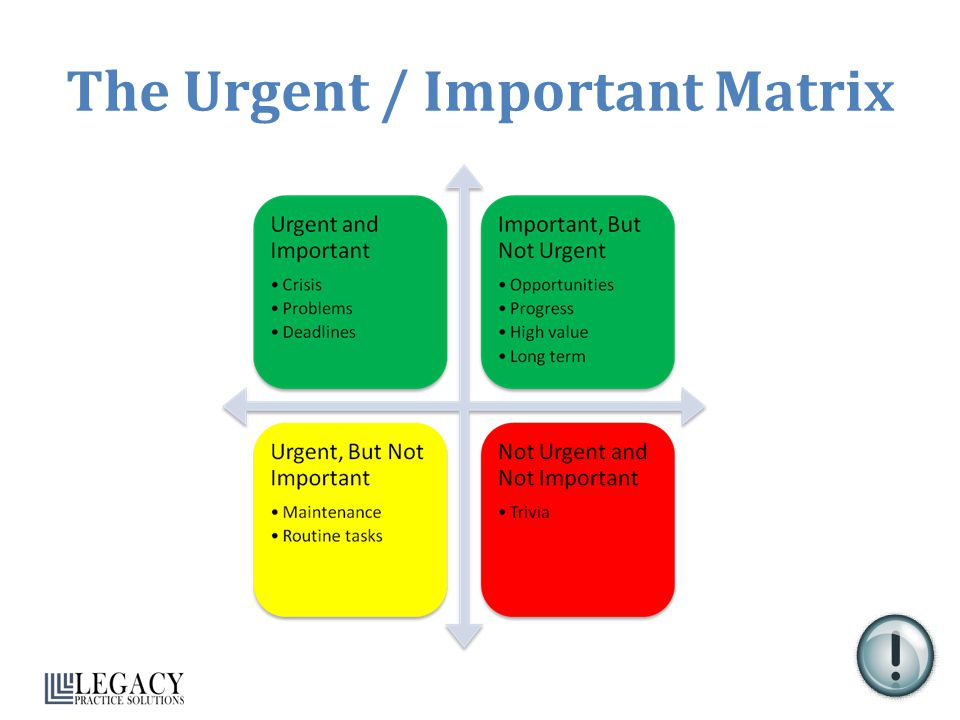 The Urgent / Important Matrix