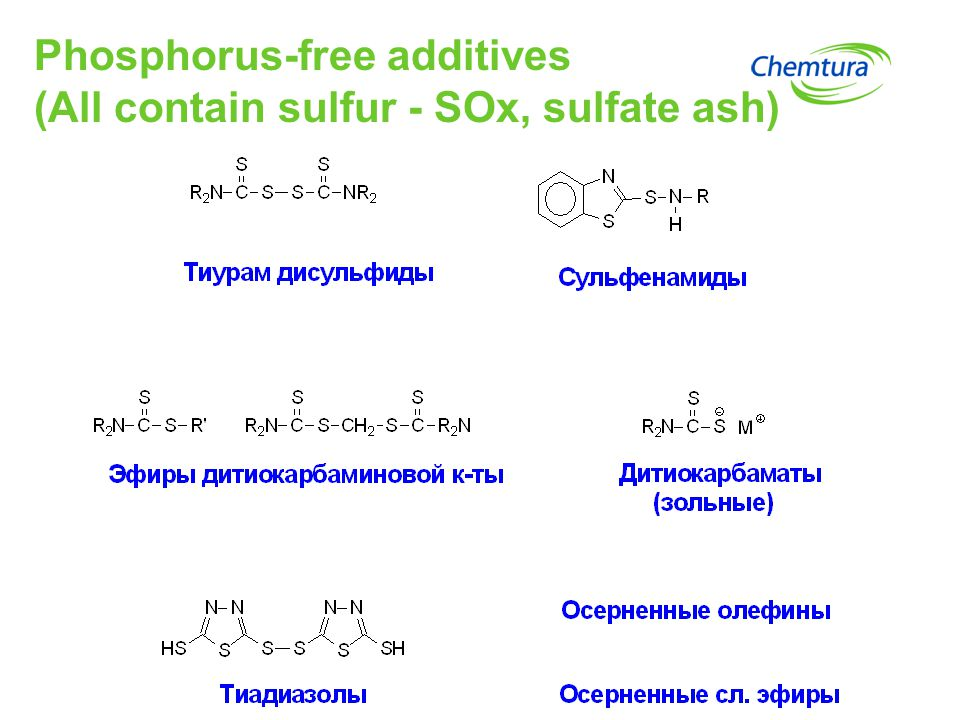 Phosphorus-free additives