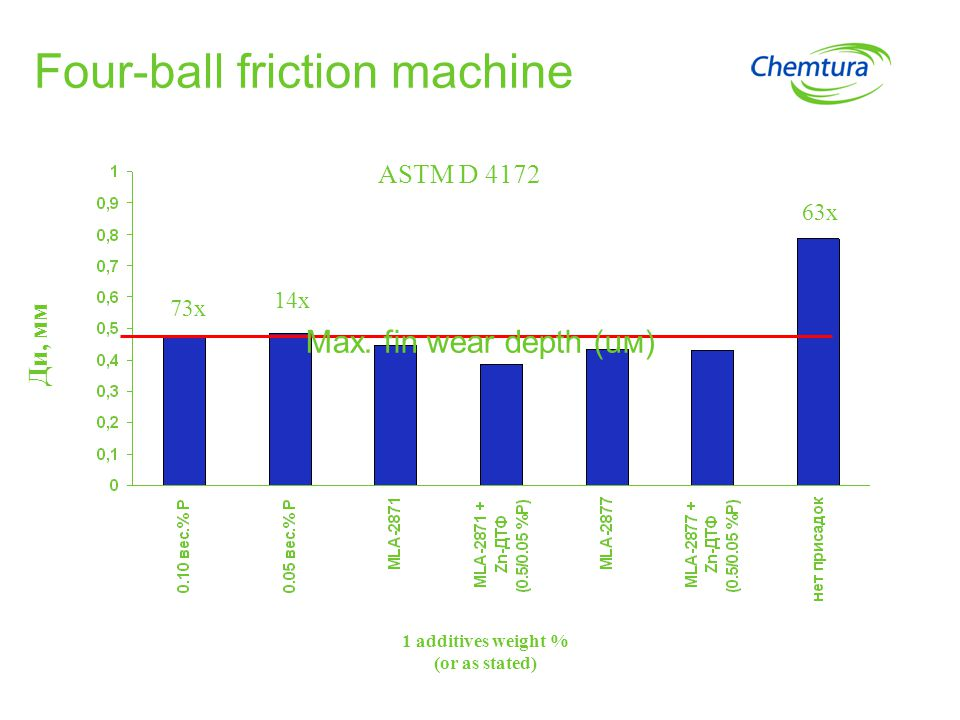 Four-ball friction machine