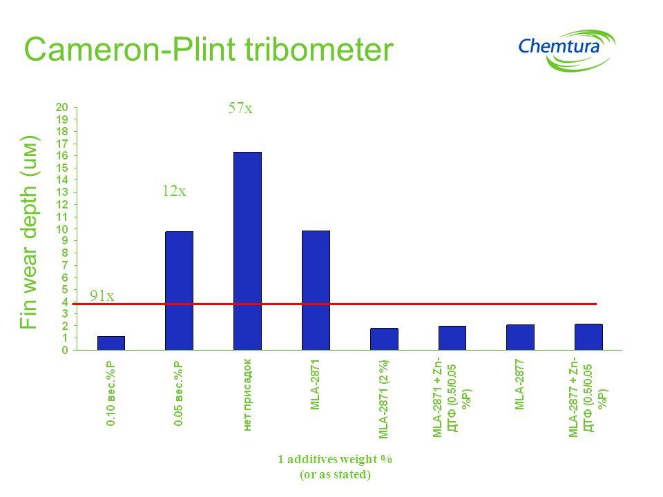 Cameron-Plint tribometer