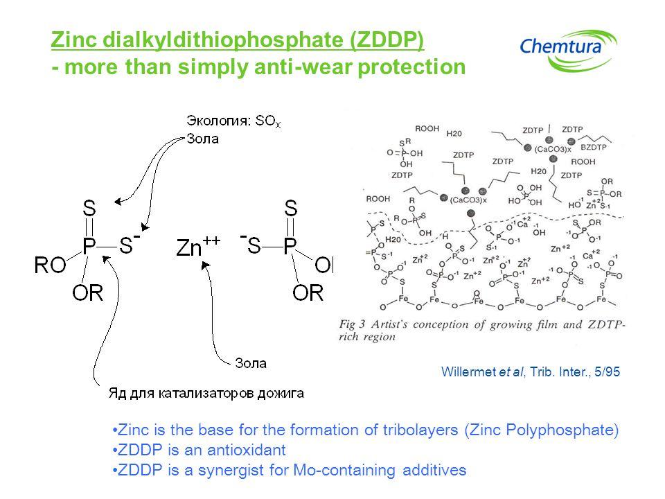 Zinc dialkyldithiophosphate (ZDDP)