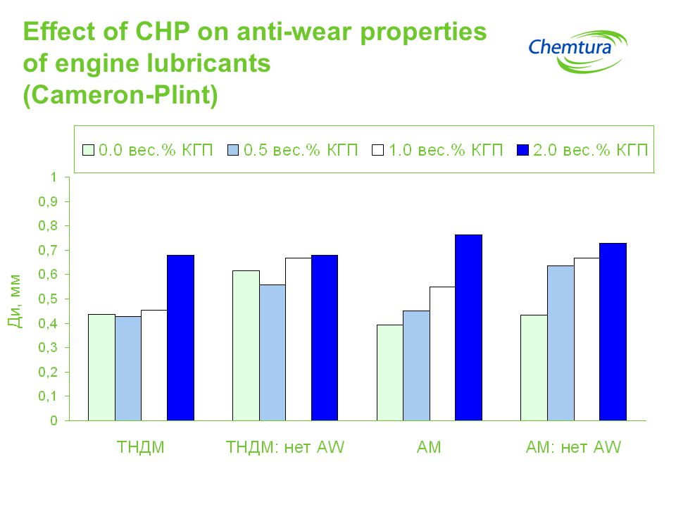 Effect of CHP on anti-wear properties