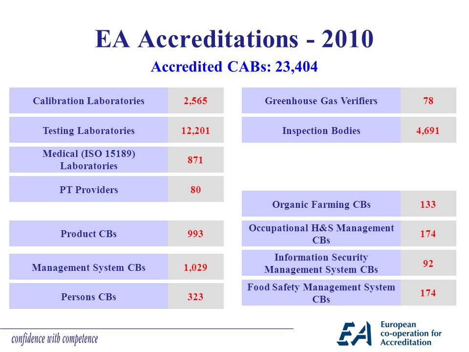 EA Accreditations - 2010 Accredited CABs: 23,404