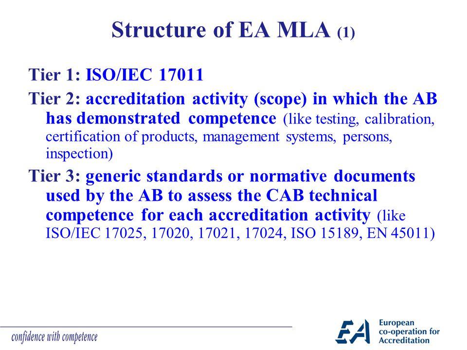 Structure of EA MLA (1) Tier 1: ISO/IEC 17011