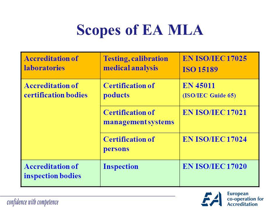 Scopes of EA MLA Accreditation of laboratories