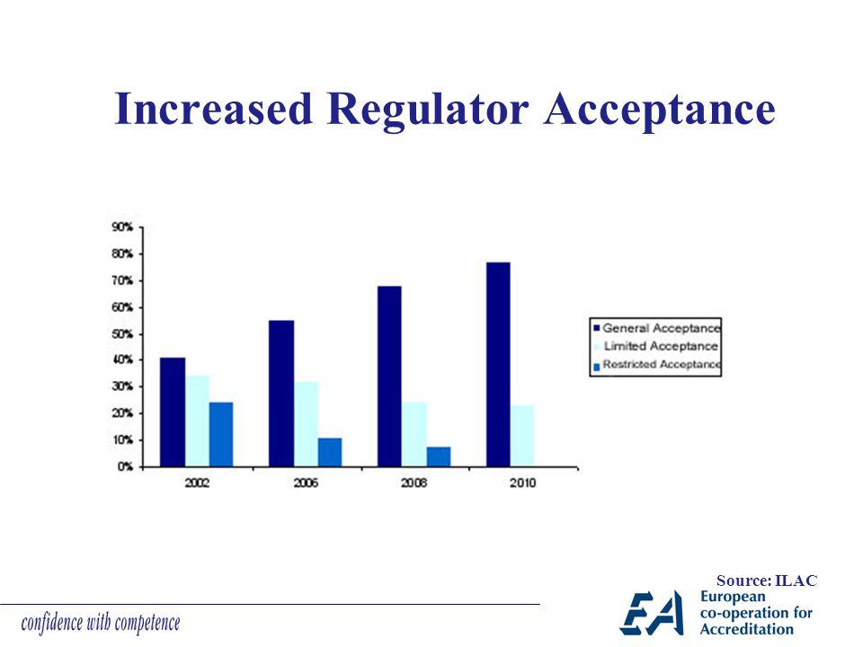 Increased Regulator Acceptance