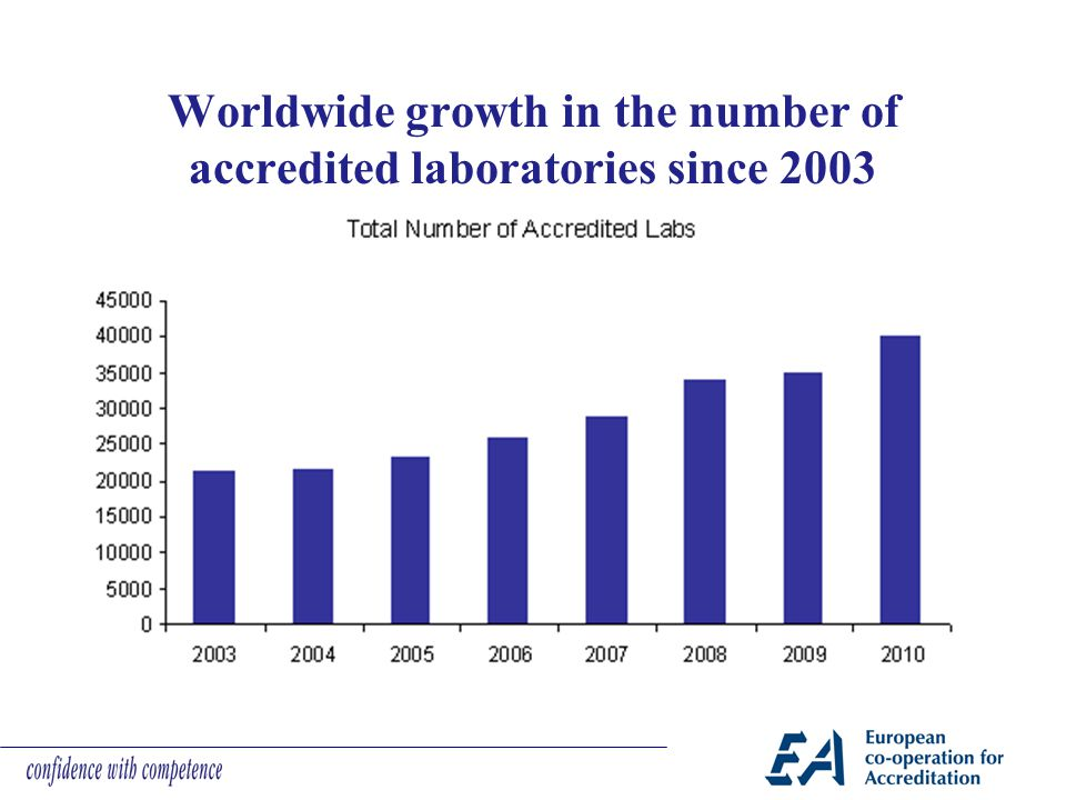 Worldwide growth in the number of accredited laboratories since 2003