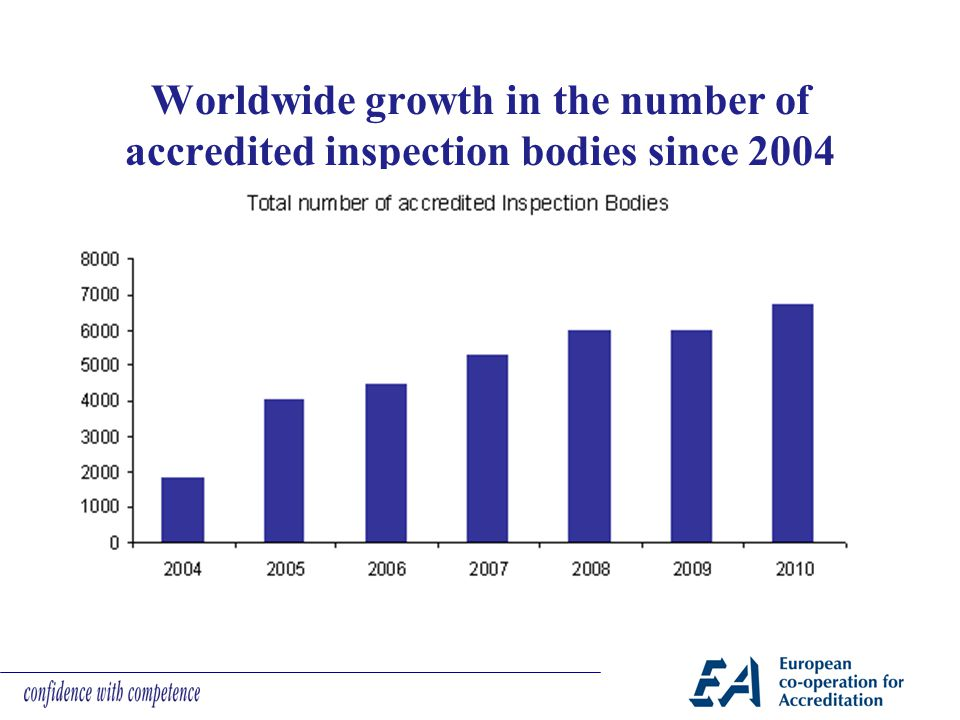 Worldwide growth in the number of accredited inspection bodies since 2004